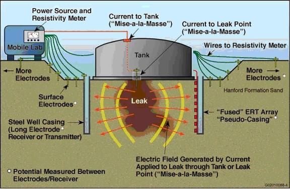 Tanks Hgi Hydrogeophysics