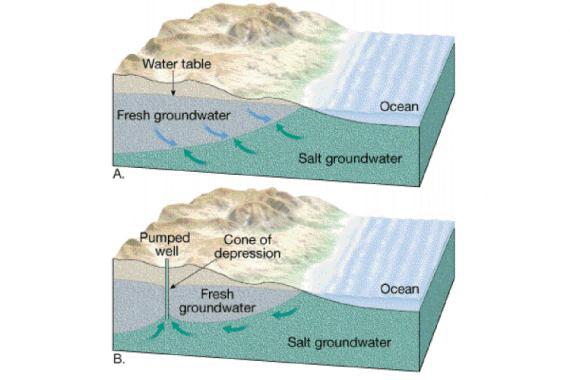 Salt Water Intrusion | HGI – hydroGEOPHYSICS